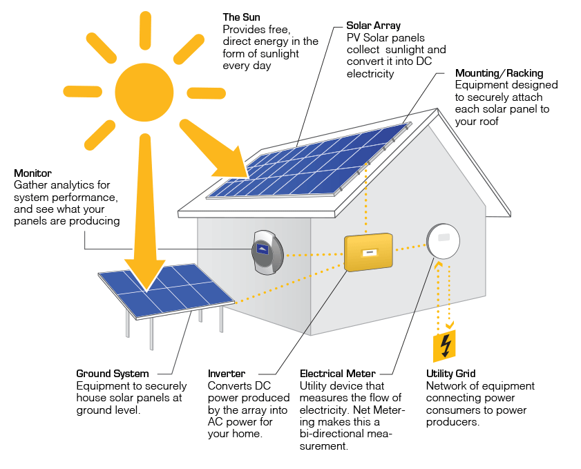 How solar works api solar for What is solar power for kids